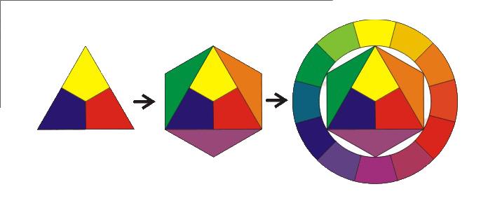 Cromatica: cum folosesti culorile in avantajul tau?